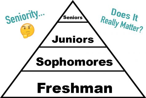 What Kind of Senior Will I Be?