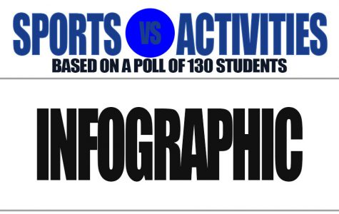 Sports vs Activities Infographic