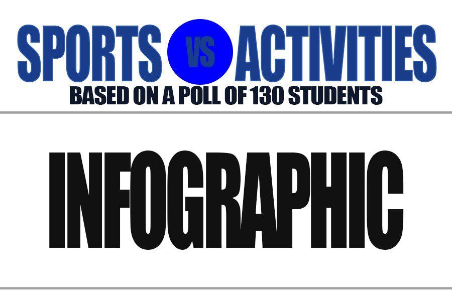 Sports vs Activities Infographic