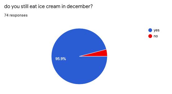 Ice Cream, Anyone?